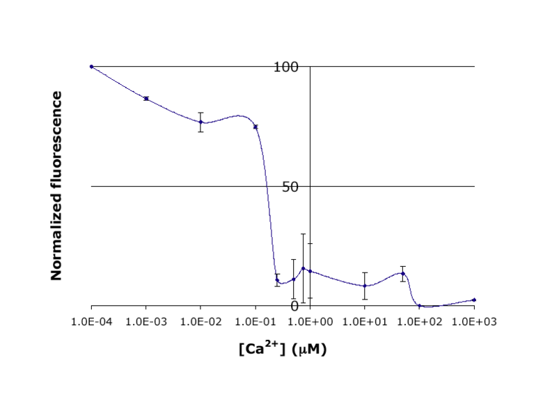 File:20.109 Ca-IPC-Titr-Fig.png
