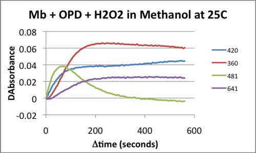 MRH20130402 25C Kinetics.png