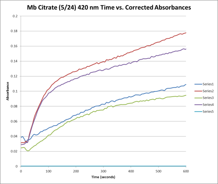 File:Mb Citrate May 24 420NM Time Absorbance GRAPH.png