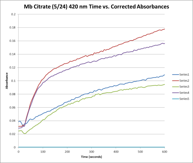 Mb Citrate May 24 420NM Time Absorbance GRAPH.png