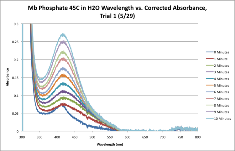 Mb Phosphate H2O 45C SEQUENTIAL WORKUP GRAPH.png