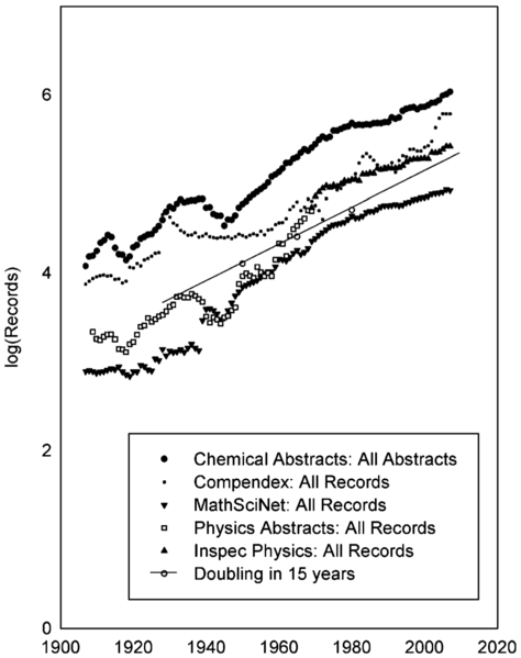 File:Number of scientific abstracts by year Larson10fig2a.png