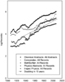 Number of scientific abstracts by year Larson10fig2a.png