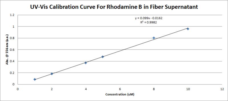 File:UV-Vis Rhodamine B Calibration Curve in Fiber Supernatant.png