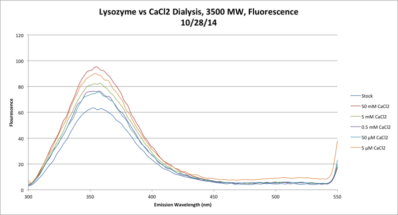 File:10 28 Lysozyme CaCl2 Fluorescence Chart.png