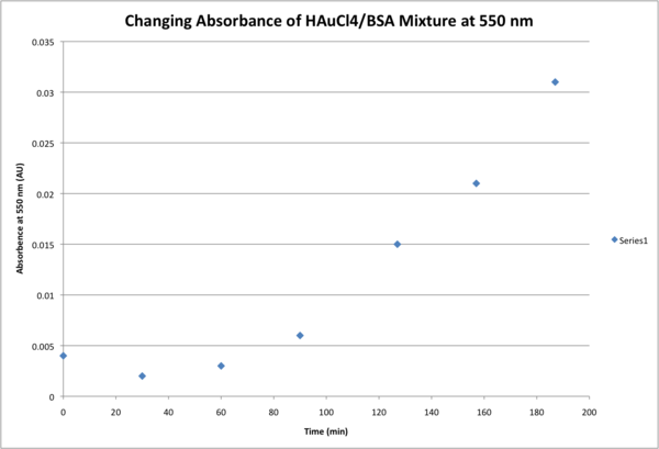Absorbance 550nm.png