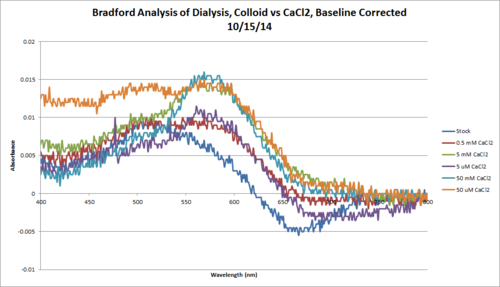 Bradford Colloid CaCl2 Chart 10 15.png