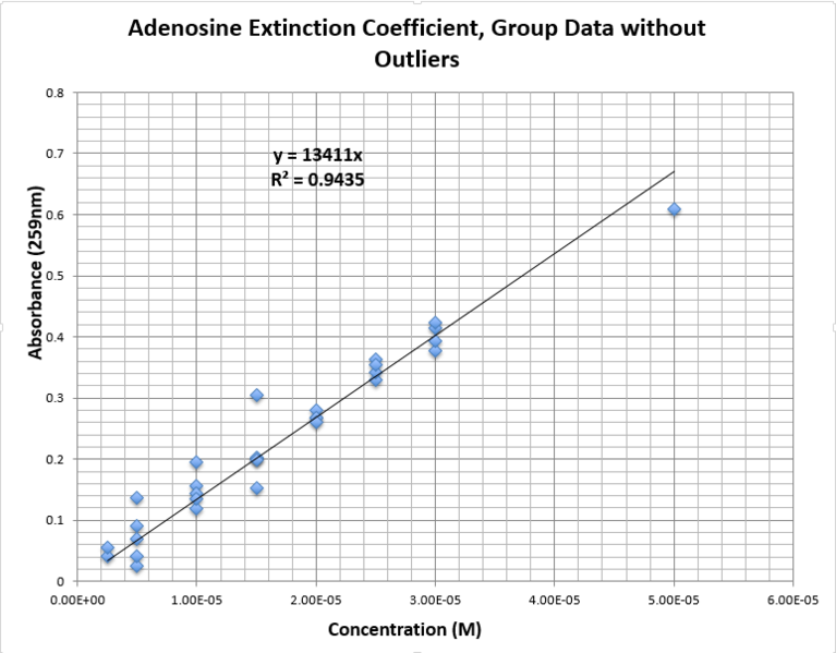 Image:CHEM571 cmj 09.04.13 Calibration Adenosine Group No Outliers.png
