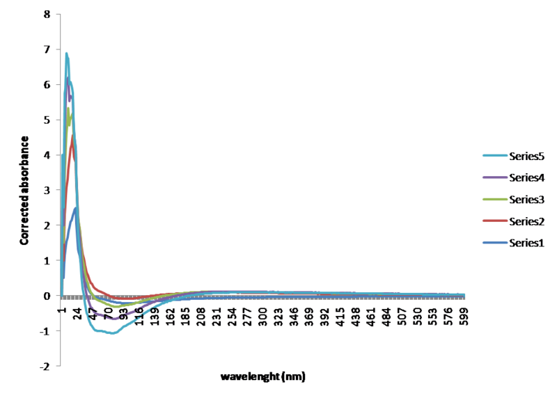 File:Corrected absorbance vs wavelenght buffer.png