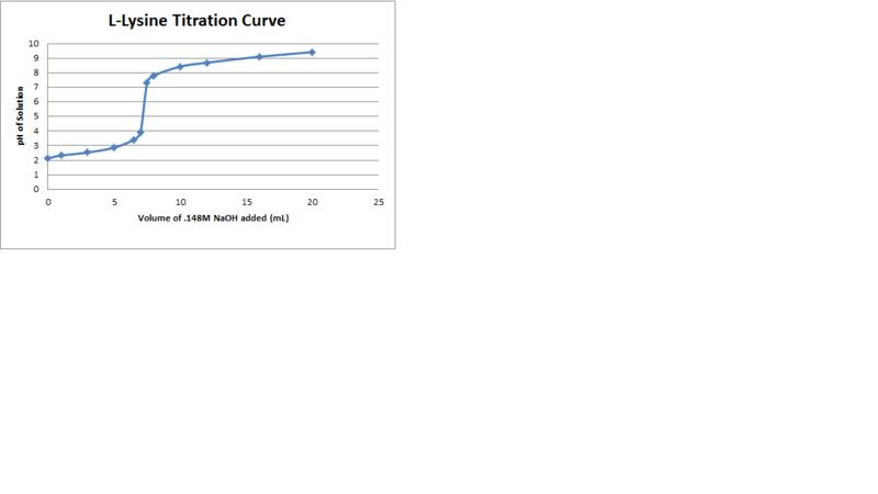 File:L Lysine Titration Curve.png