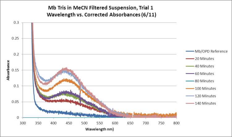 Mb Tris1 OPD H2O2 MeCN FILTERED WORKUP GRAPH.png