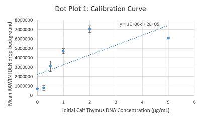 Calibration Curve 1
