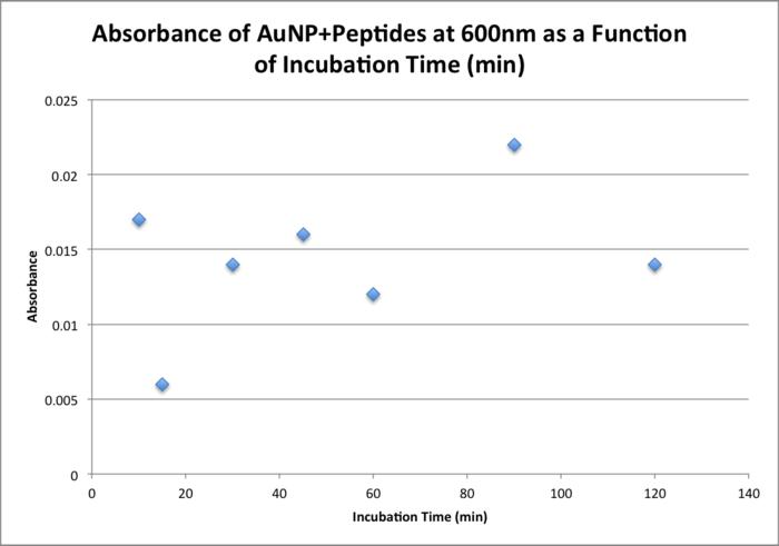 20151111 0930 bonan peptides.png