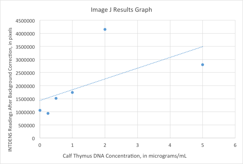 File:Group 14 IMAGE J RESULTS.png