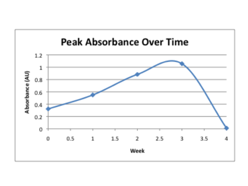 Peak absorbance over time.png