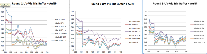 File:Tris Buffer AuNP pH 8.png