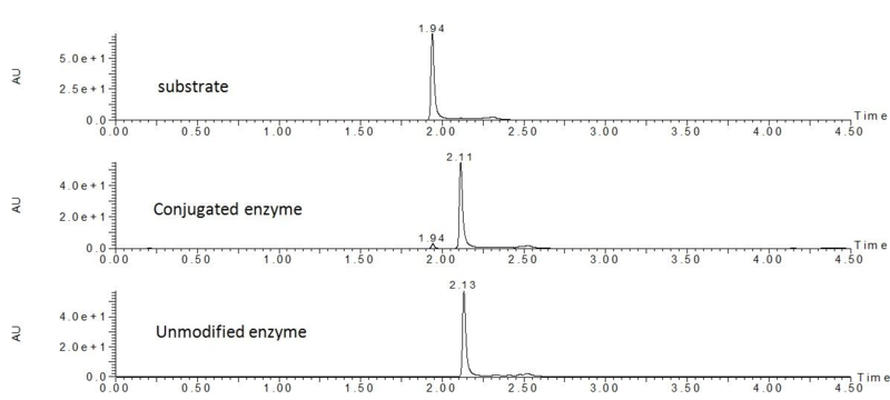 File:UPLC enzyme.PNG