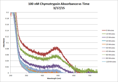 100nM Chymotrypsin AbsvsTime Mar17 Chart.png