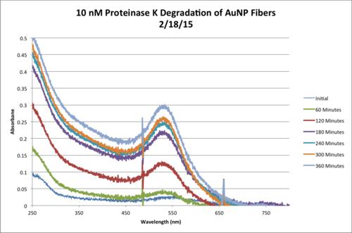 10nM ProtK Kinetics AbsvsTime Chart.png