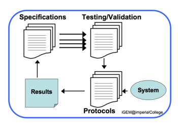 IGEM IMPERIAL Methodology TestingValidation.png