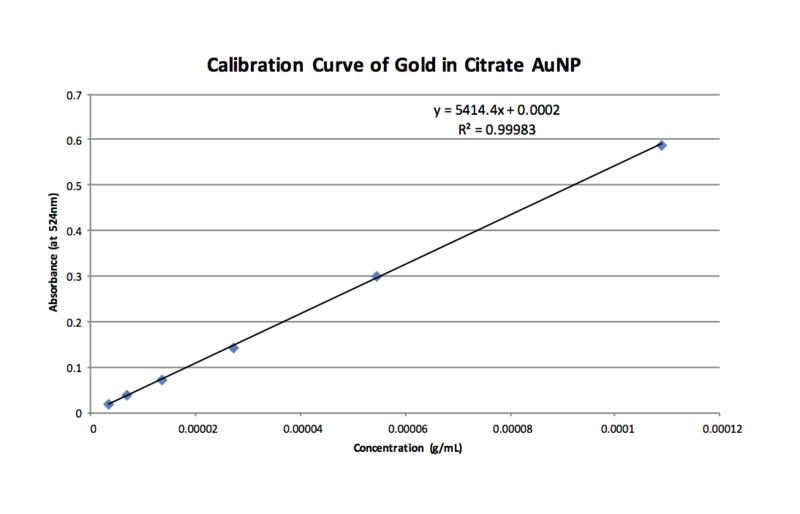 Purple AuNP Calibration Curve 1-27.png