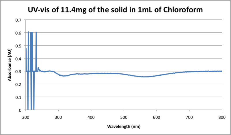 File:UV-vis of solid in Chloroform.png