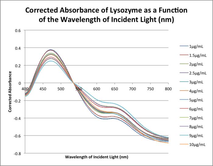 20151111 0923 bonan lysozyme corrected abs.png