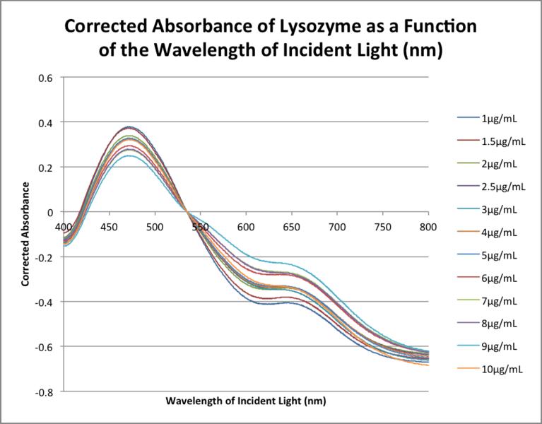 File:20151111 0923 bonan lysozyme corrected abs.png