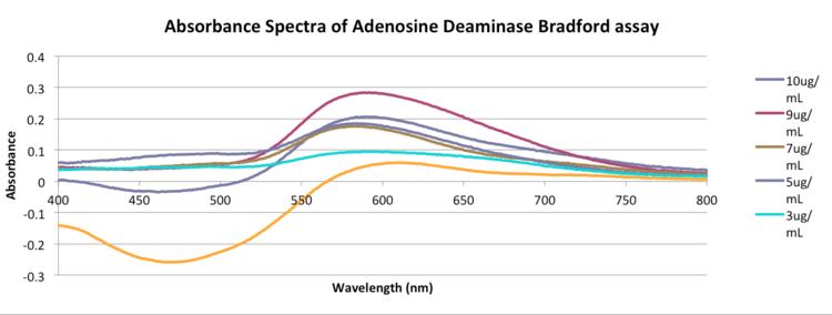 AD absorbance trial -1 zem-enk.png
