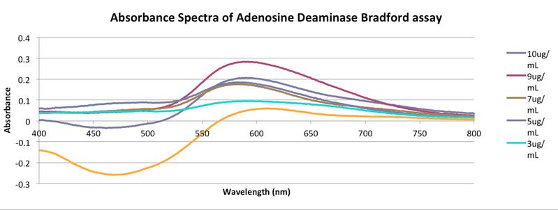 File:AD absorbance trial -1 zem-enk.png