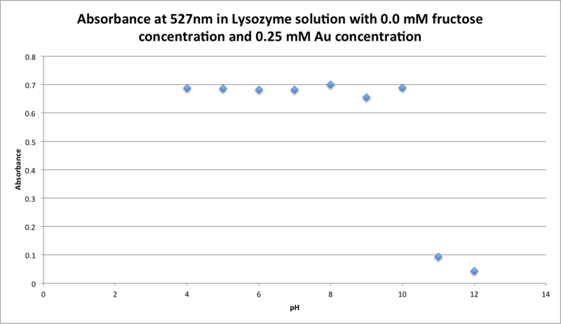 File:CTAbsorbance at 527nm in Lysozyme solution with 0.0 mM fructose concentration and 0.25 mM Au concentration.png