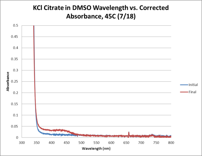Image:KCl Citrate OPD H2O2 DMSO 45C WORKUP GRAPH.png