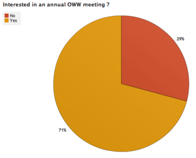 OWW Survey Results 3 5.png