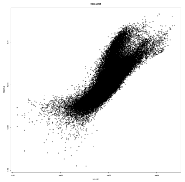 Image:Odom Scatterplot.png