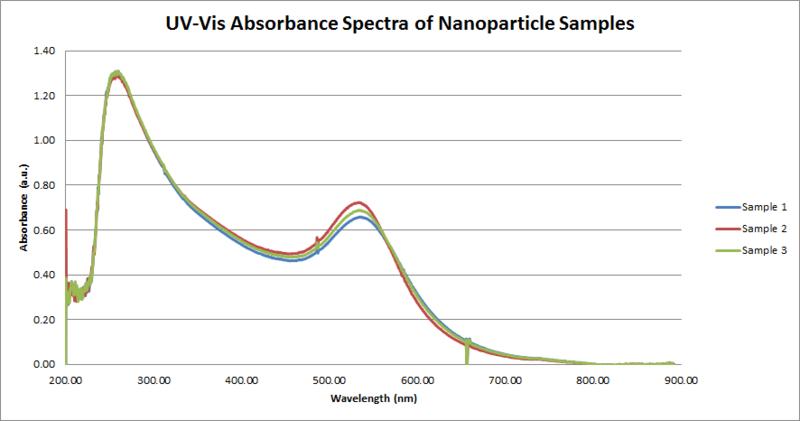 File:UV-Vis Nanoparticle Blanks.png