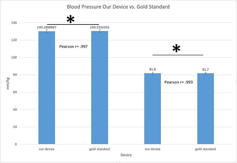 File:BPourdevicevsgoldstandard.jpg