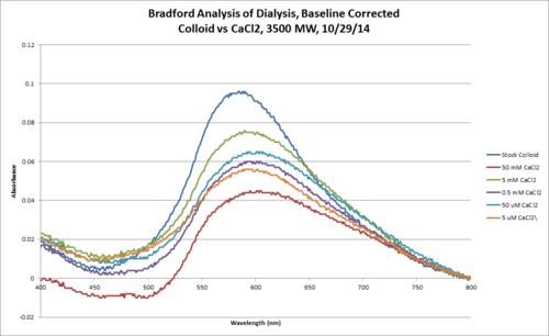 Bradford Colloid CaCl2 3500MW 10 29 Chart.png