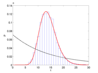 Distribution of the periods for the repressilator. The histogram can be fitted to a generalized Gamma distribution (red). The dashed line shows the distribution that one would have obtained if the period lengths had been Poissonian with the same mean.