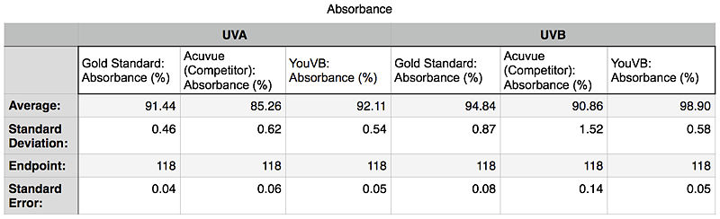 Absorbance Descriptive Stats Image.jpg