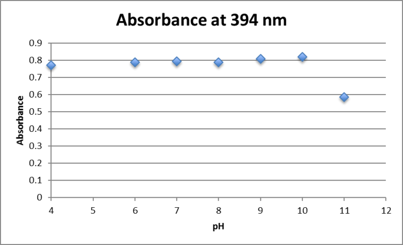 File:Absorbance at 394nm AuNP 0.25mM fructose.png