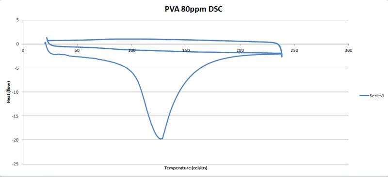 File:PVA 80ppm DSC graph.PNG