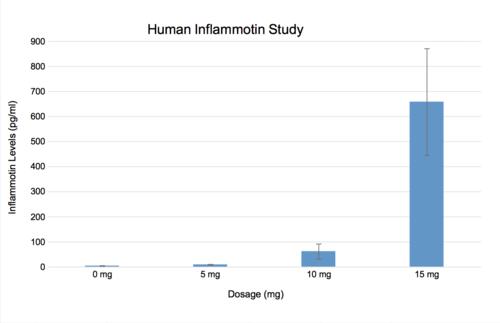 Human Inflammotin Study w/ SD