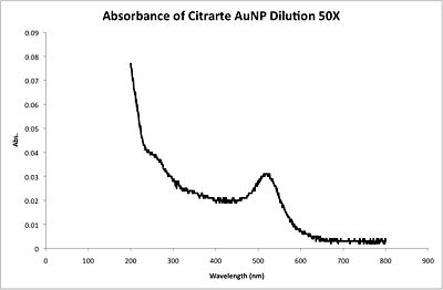 CHEM571 08-28-13 Megan L. Channell Citrate AuNP.jpg