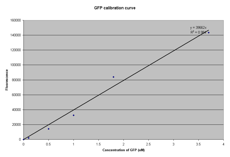 File:IC 2007-Calibration Curve.PNG