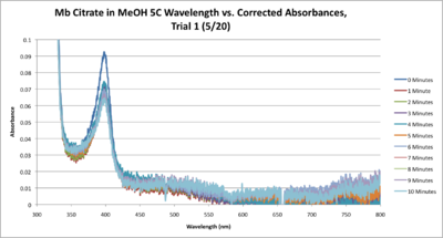 Mb Citrate 5C SEQUENTIAL WORKUP GRAPH CORRECTED.png