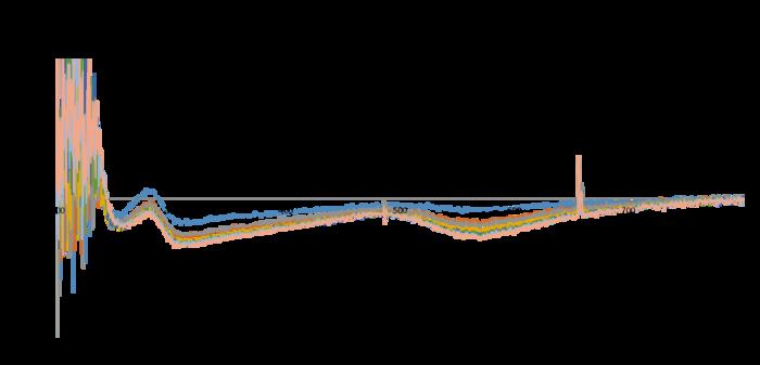 Ocean Optics TrypsinandAUfibers 6Oct.png