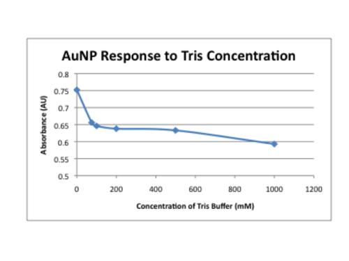 Relation AuNP to tris concentration.png