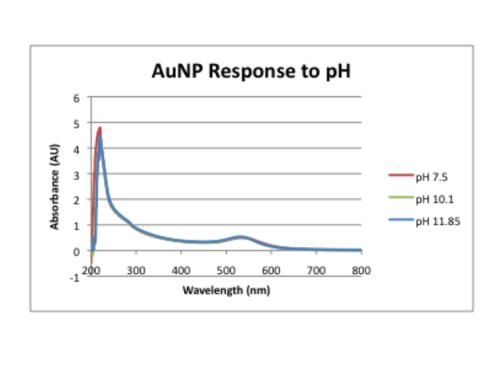 Response to pH.png