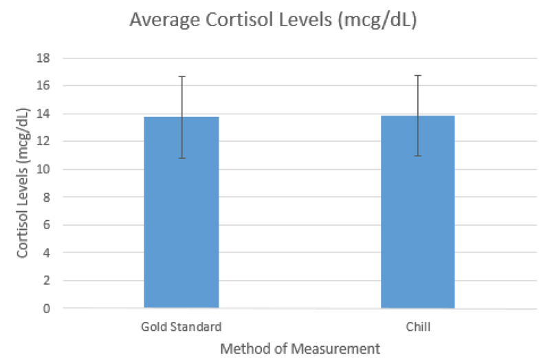 Avg cortisol graph.png