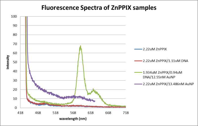 File:Fluor data thiol DNA, AuNP, ZnPPIX 0605 and 0606.png